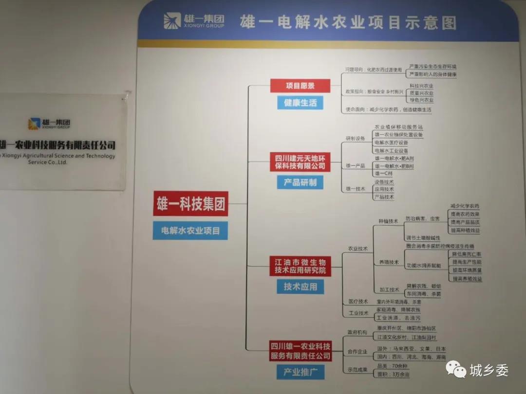 """城乡发展规划委员会郝伟光主任应邀到雄一集团考察""""电解水""""农业项目"""